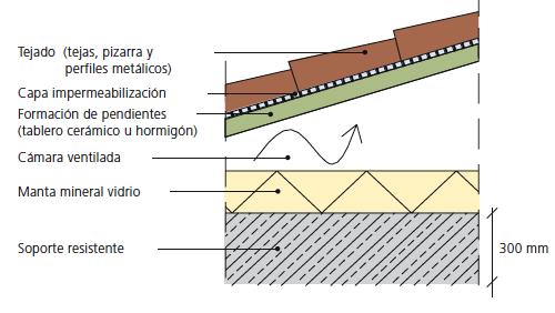 cubiertas de edificios